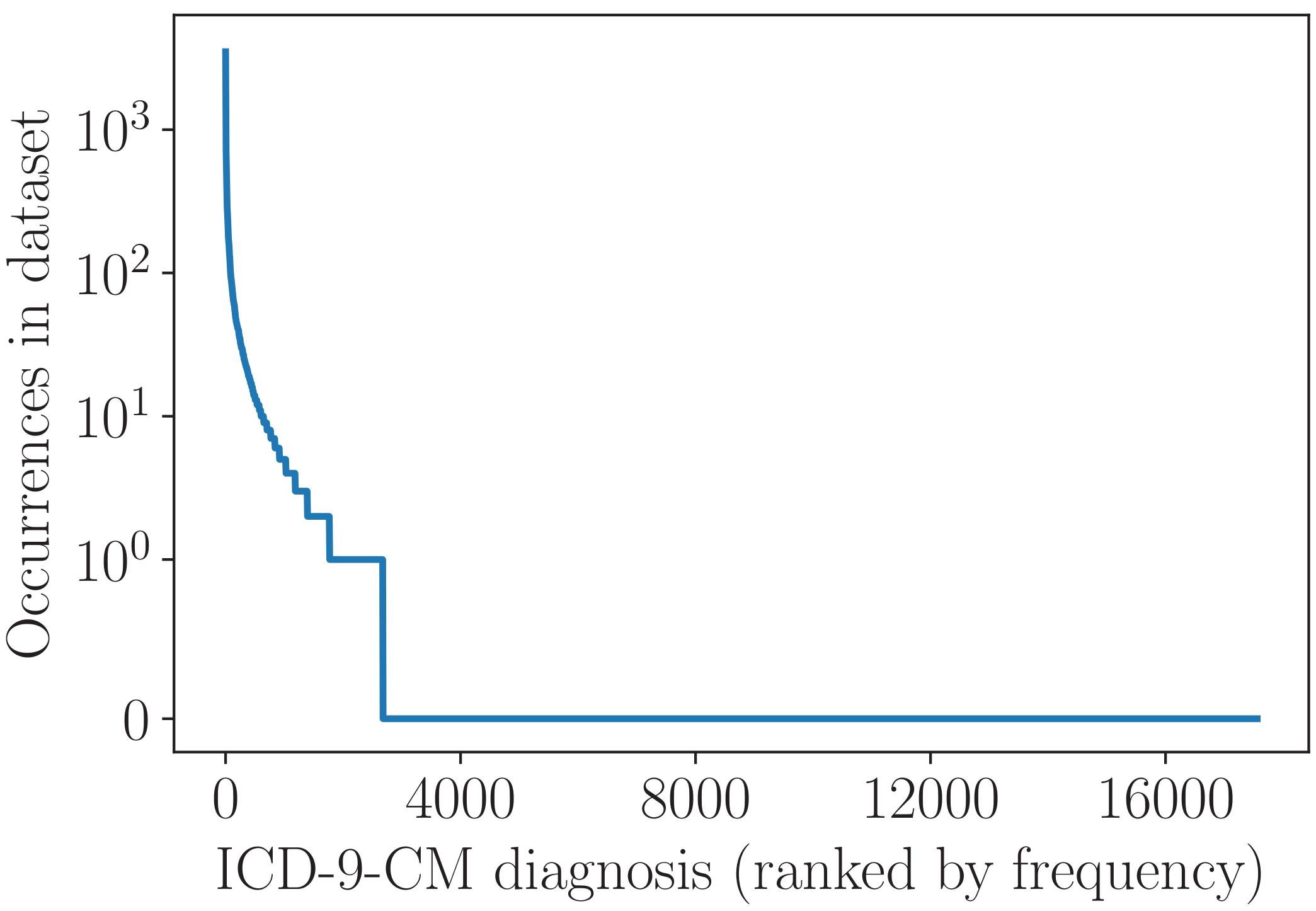 Distribution of clinical codes in MIMIC